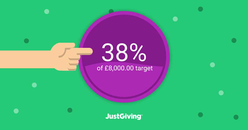Our progress reaching our fundrasing target for people with learning difficulties